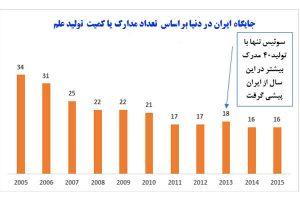 جایگاه علمی ایران در سطح بین المللی از سال ۲۰۱۲ تا ۲۰۱۷
